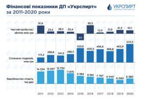 Финанстовые показатели ДП Укрспирт